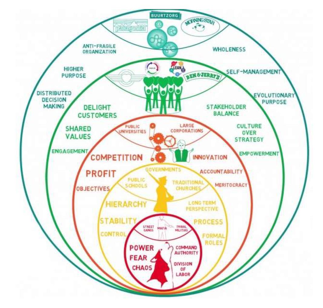A jövő szervezeti modellje: a TEAL / Előadás