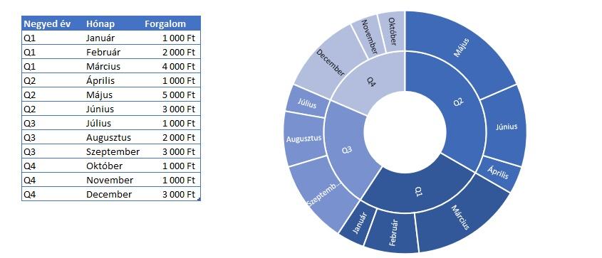 Új diagramok az Excelben