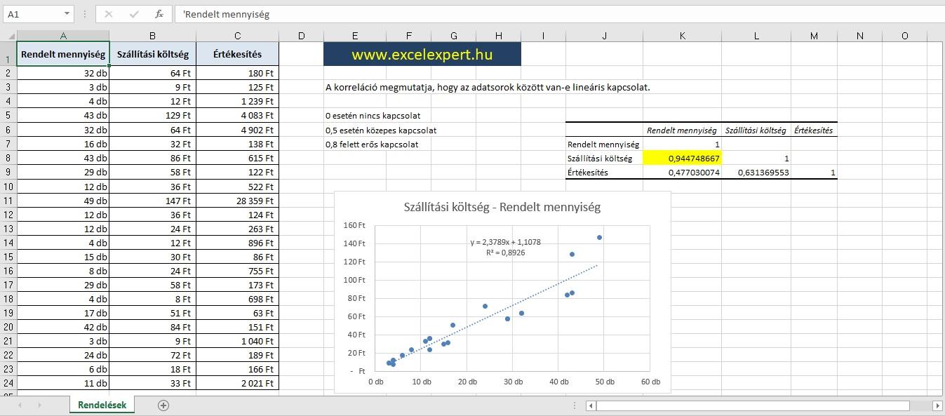 Excel adatelemzés