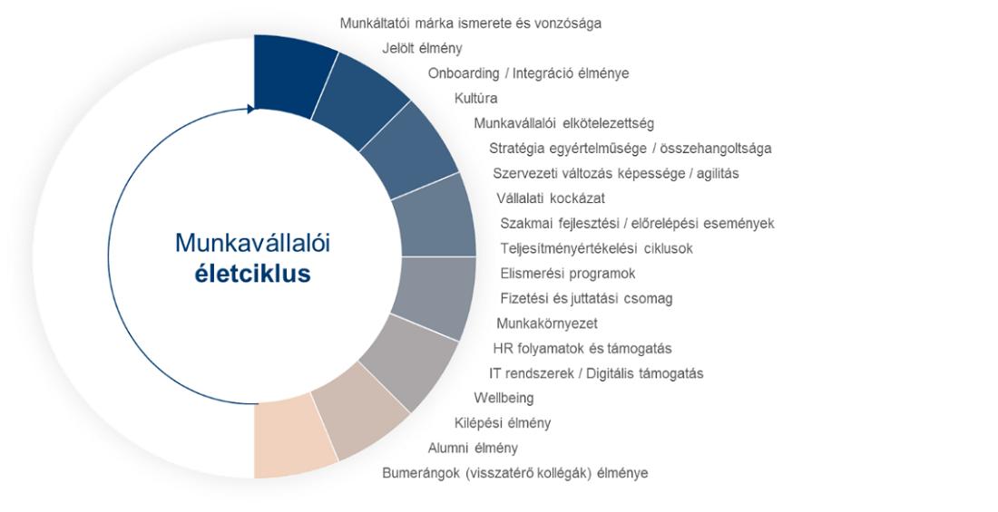 Fontos, még sincs stratégia a cégeknél a munkavállalói élmény tudatos alakítására Magyarországon