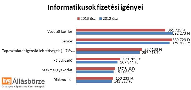 önéletrajz minta fizetési igény Alig növekedett a magyarok fizetési igénye önéletrajz minta fizetési igény
