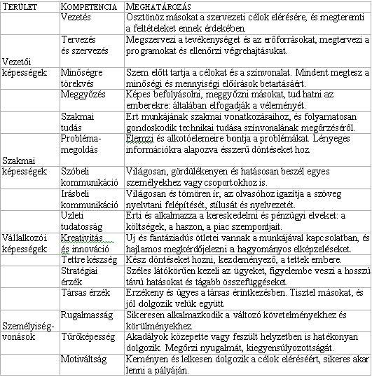kompetencia alapú önéletrajz minta Kompetencia alapú HR tevékenység Magyarországon kompetencia alapú önéletrajz minta