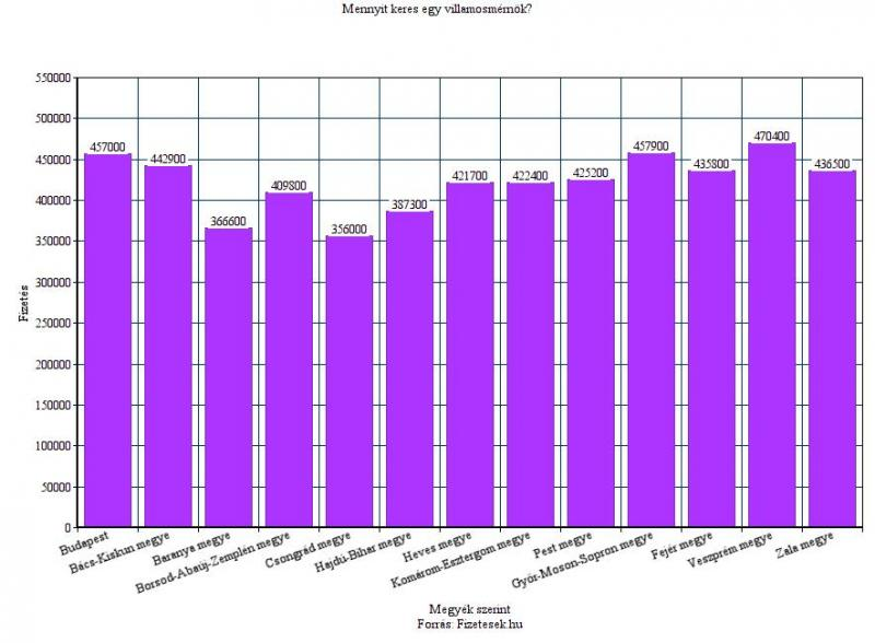 Az egyik legnagyobb hiányszakma – avagy mennyit keres egy villanyszerelő | mi-lenne.hu Blog