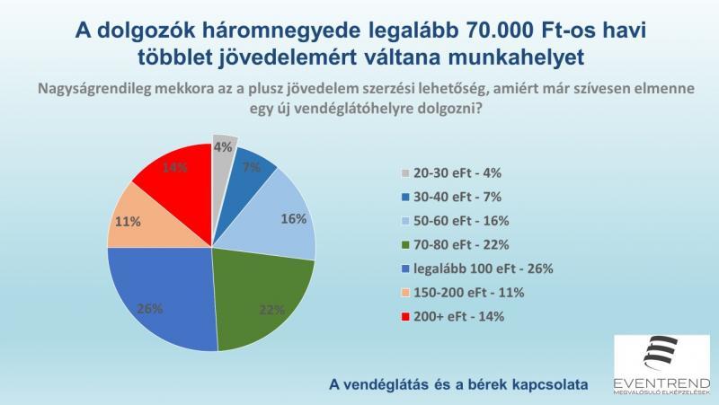 plusz jövedelem a munkahelyen)