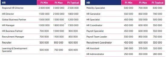 Jellemző fizetések HR-es munkakörökben