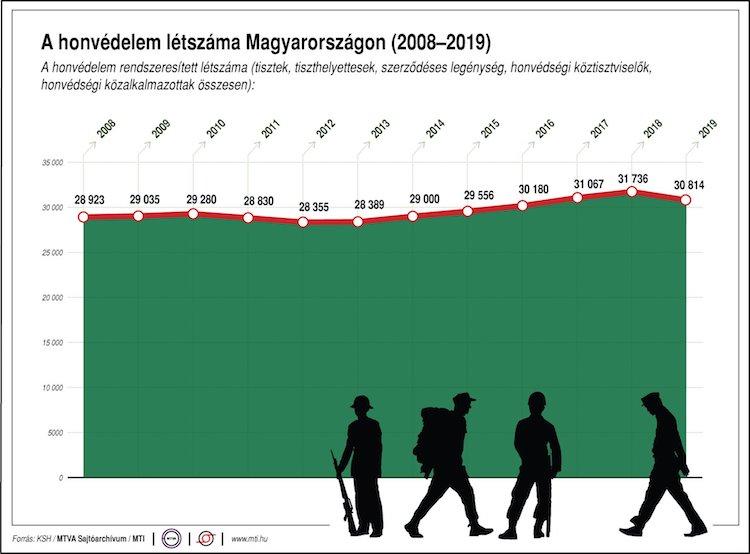 honvédség infografika