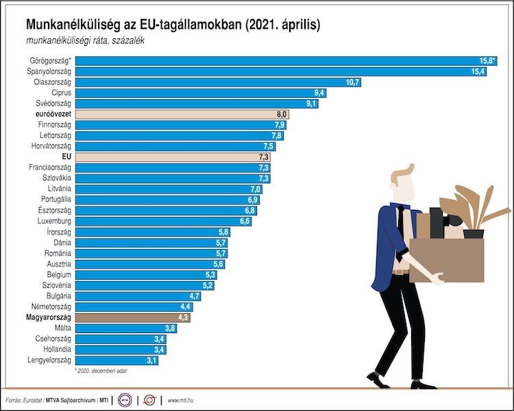 munkanélküliség EU