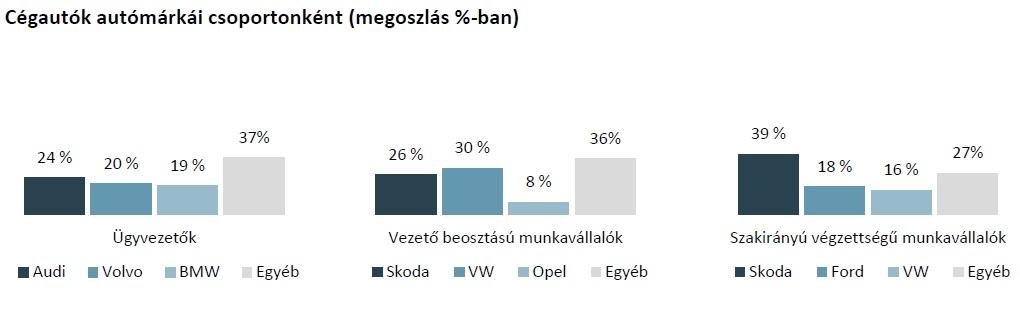 Forrás: Német-Magyar Ipari és Kereskedelmi Kamara, Bérezési tanulmány 2019