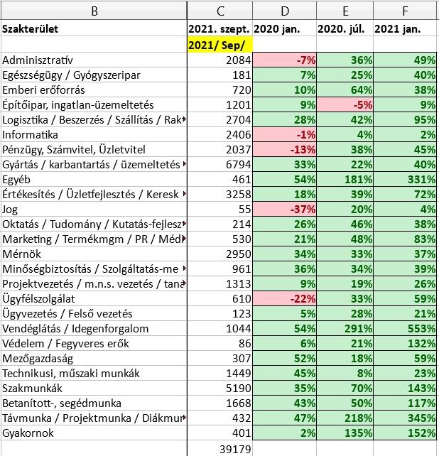 Álláspiac, toborzás 2021. szeptember 6.-