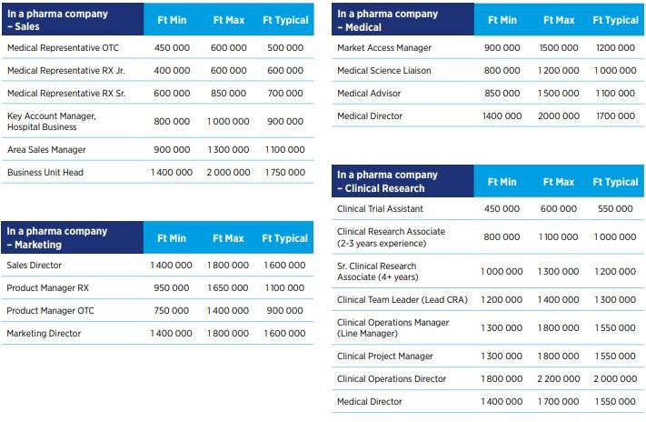 Gyógyszeripari fizetések táblázata 1