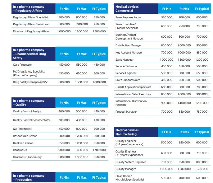 Gyógyszeripar fizetések táblázata 2.