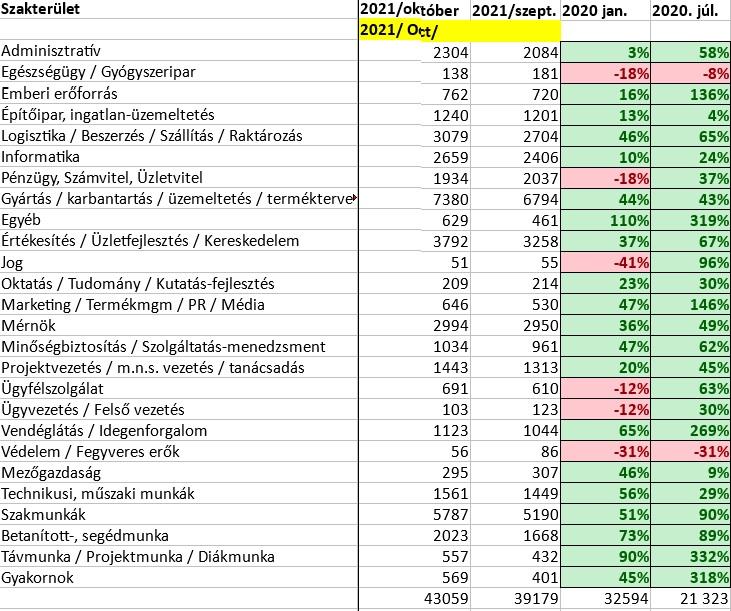 Állásportál.hu statisztika, 2021. október 1. hirdetések száma