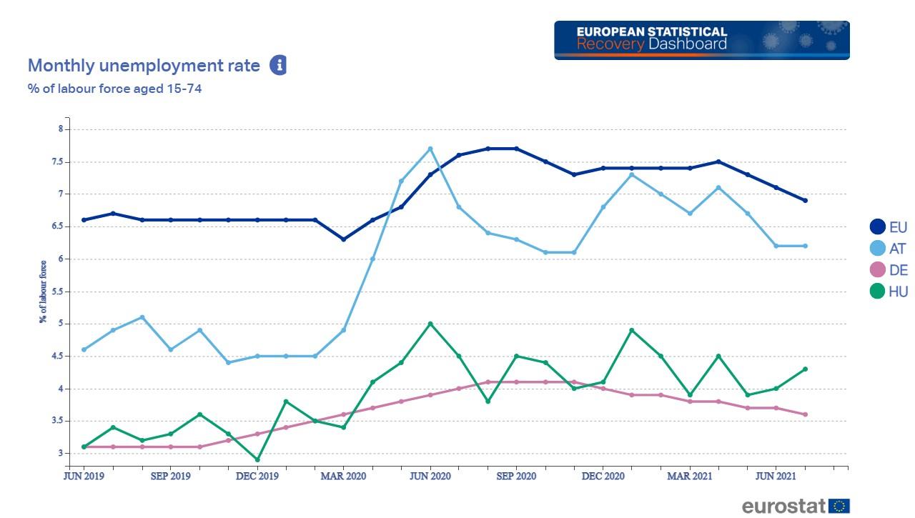 munkanélküliség, EU